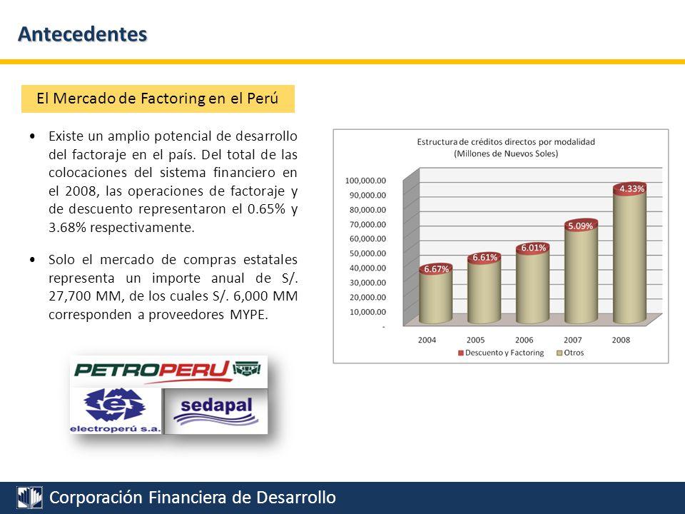 Corporación Financiera de Desarrollo Antecedentes Experiencia de NAFINSA Potencial del Factoring en el país Compras Estatales Estrategia Inicial