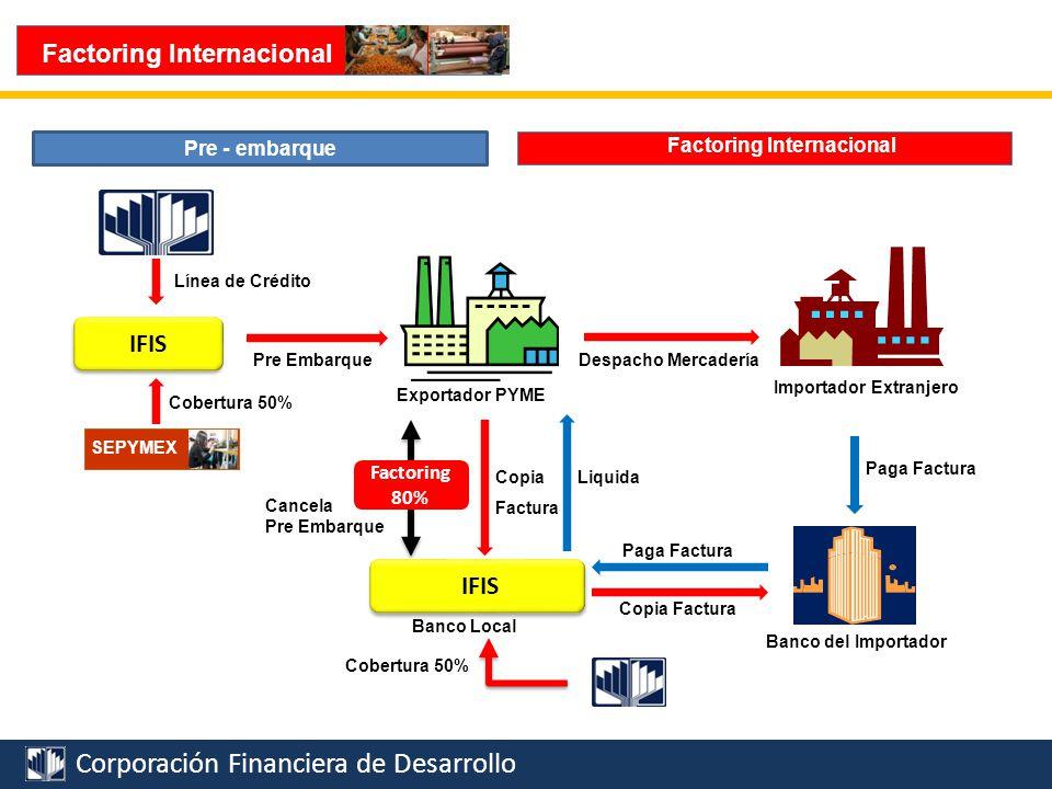 Corporación Financiera de Desarrollo Consideraciones Finales Proveedores Sistema FinancieroSector Público y Privado