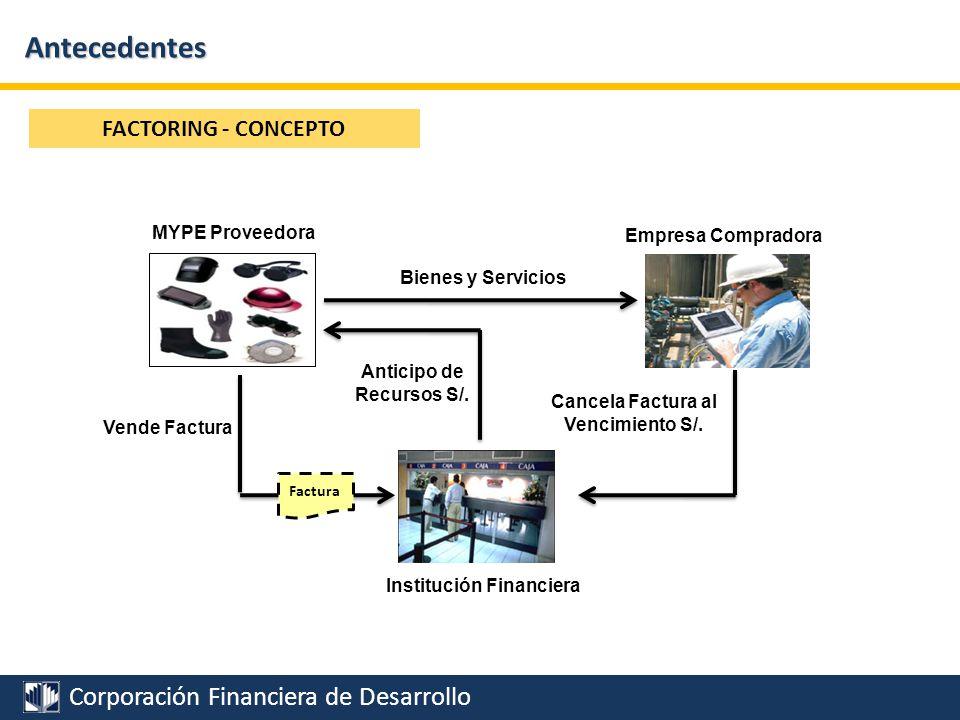 Corporación Financiera de Desarrollo Antecedentes FACTORING SIN RECURSO Factura Bienes y Servicios MYPE Proveedora Empresa Compradora Vende Factura Anticipo de Recursos S/.