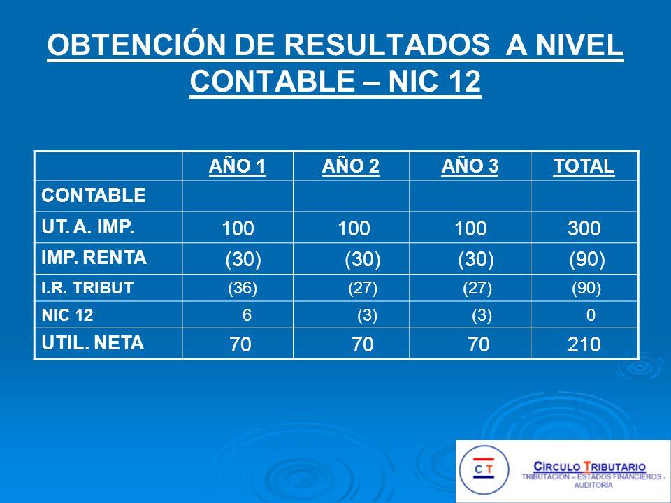 OBTENCIÓN DE RESULTADOS A NIVEL CONTABLE – NIC 12 AÑO 1AÑO 2AÑO 3TOTAL CONTABLE UT.