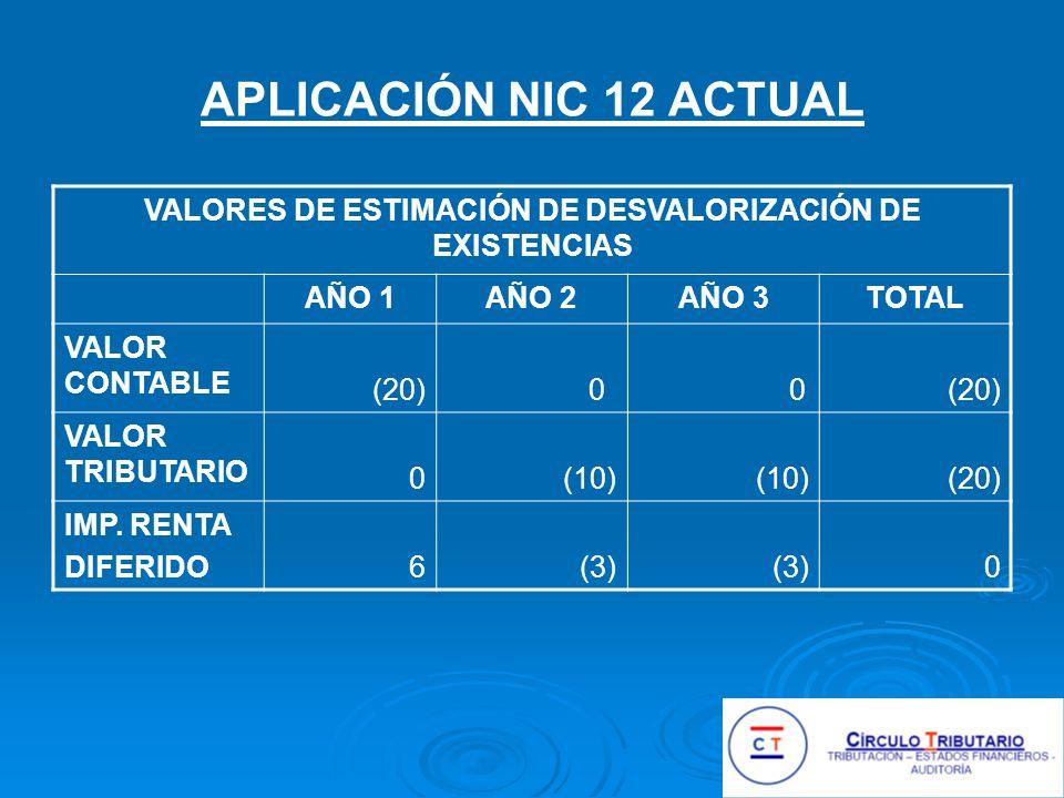 APLICACIÓN NIC 12 ACTUAL VALORES DE ESTIMACIÓN DE DESVALORIZACIÓN DE EXISTENCIAS AÑO 1AÑO 2AÑO 3TOTAL VALOR CONTABLE (20) 0 0 VALOR TRIBUTARIO 0(10) (20) IMP.