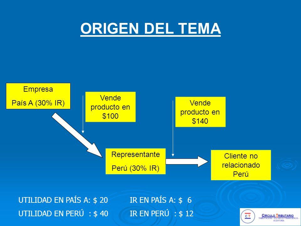 ORIGEN DEL TEMA Empresa País A (30% IR) Representante Perú (30% IR) Cliente no relacionado Perú Vende producto en $100 Vende producto en $140 UTILIDAD EN PAÍS A: $ 20 UTILIDAD EN PERÚ : $ 40 IR EN PAÍS A: $ 6 IR EN PERÚ : $ 12