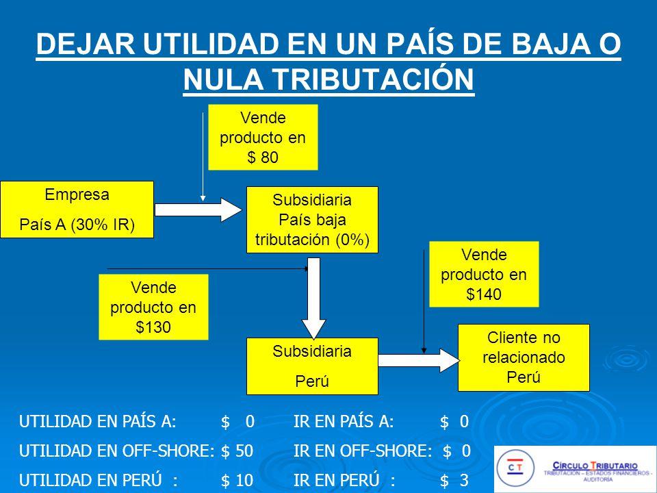 DEJAR UTILIDAD EN UN PAÍS DE BAJA O NULA TRIBUTACIÓN Empresa País A (30% IR) Subsidiaria Perú Cliente no relacionado Perú Vende producto en $ 80 Vende producto en $140 Subsidiaria País baja tributación (0%) Vende producto en $130 UTILIDAD EN PAÍS A: $ 0 UTILIDAD EN OFF-SHORE: $ 50 UTILIDAD EN PERÚ : $ 10 IR EN PAÍS A: $ 0 IR EN OFF-SHORE: $ 0 IR EN PERÚ : $ 3