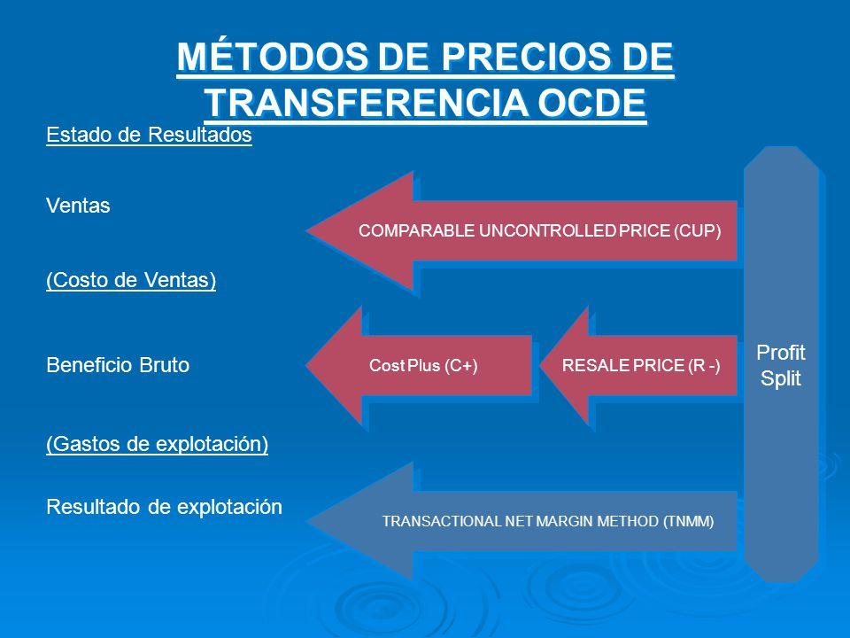 Estado de Resultados Ventas (Costo de Ventas) Beneficio Bruto (Gastos de explotación) Resultado de explotación COMPARABLE UNCONTROLLED PRICE (CUP) Cost Plus (C+) TRANSACTIONAL NET MARGIN METHOD (TNMM) RESALE PRICE (R -) Profit Split Profit Split MÉTODOS DE PRECIOS DE TRANSFERENCIA OCDE