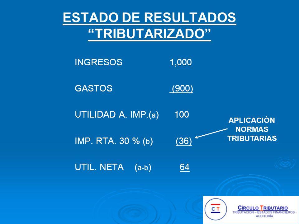 ESTADO DE RESULTADOS TRIBUTARIZADO INGRESOS 1,000 GASTOS (900) UTILIDAD A.