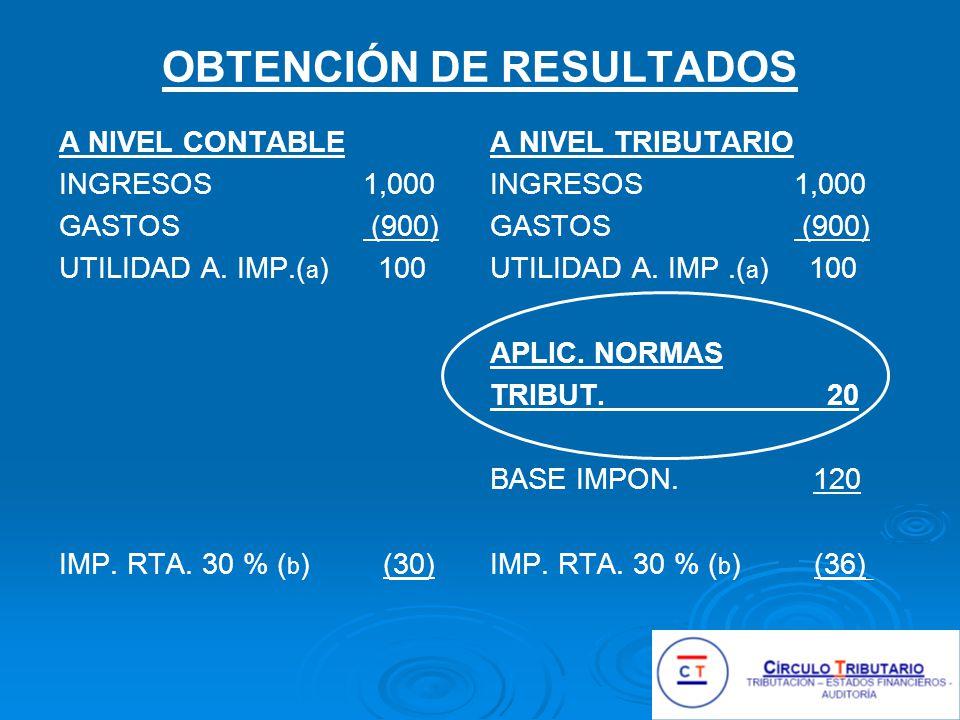 OBTENCIÓN DE RESULTADOS A NIVEL CONTABLE INGRESOS 1,000 GASTOS (900) UTILIDAD A.