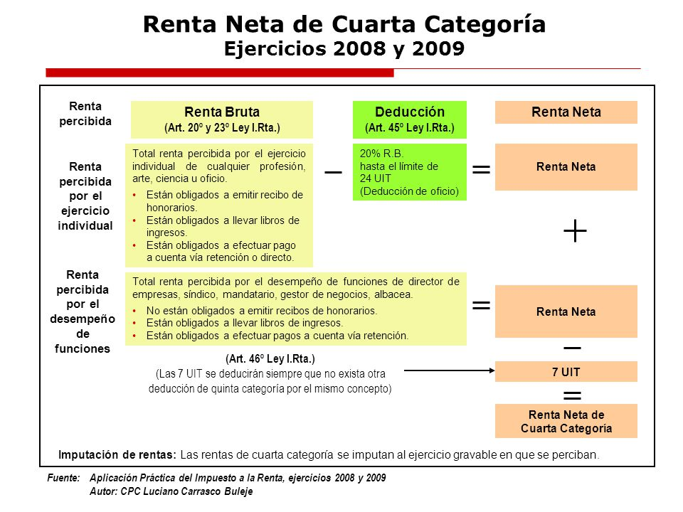 Fuente:Aplicación Práctica del Impuesto a la Renta, ejercicios 2008 y 2009 Autor: CPC Luciano Carrasco Buleje Renta Neta de Cuarta Categoría Ejercicio