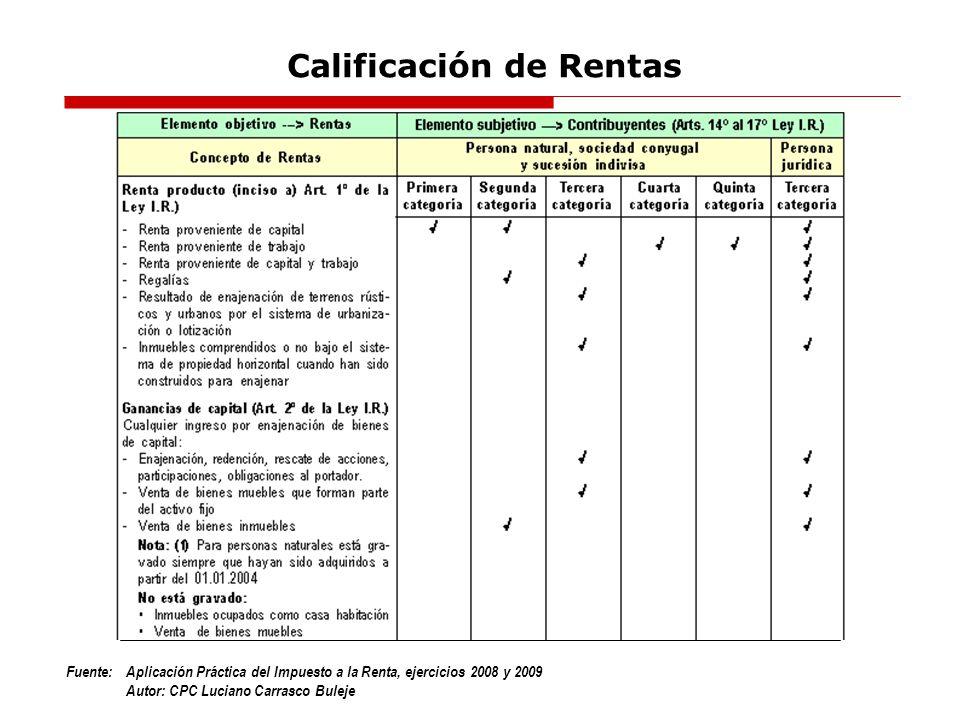 Fuente:Aplicación Práctica del Impuesto a la Renta, ejercicios 2008 y 2009 Autor: CPC Luciano Carrasco Buleje Renta de Cuarta Categoría No obligados a efectuar pagos a cuenta SUPUESTOSREFERENCIANO SUPERENO OBLIGADOS A EFECTUAR Ejercicio 2008 1.Que percibenEl total de sus rentasS/.