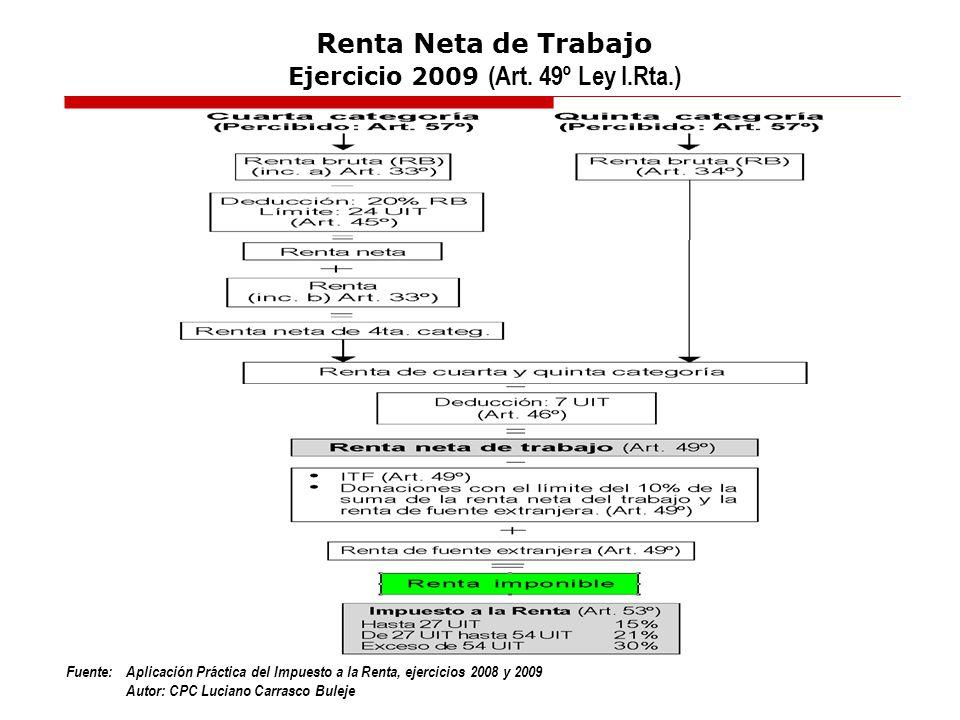 Fuente:Aplicación Práctica del Impuesto a la Renta, ejercicios 2008 y 2009 Autor: CPC Luciano Carrasco Buleje Renta Neta de Trabajo Ejercicio 2009 (Ar