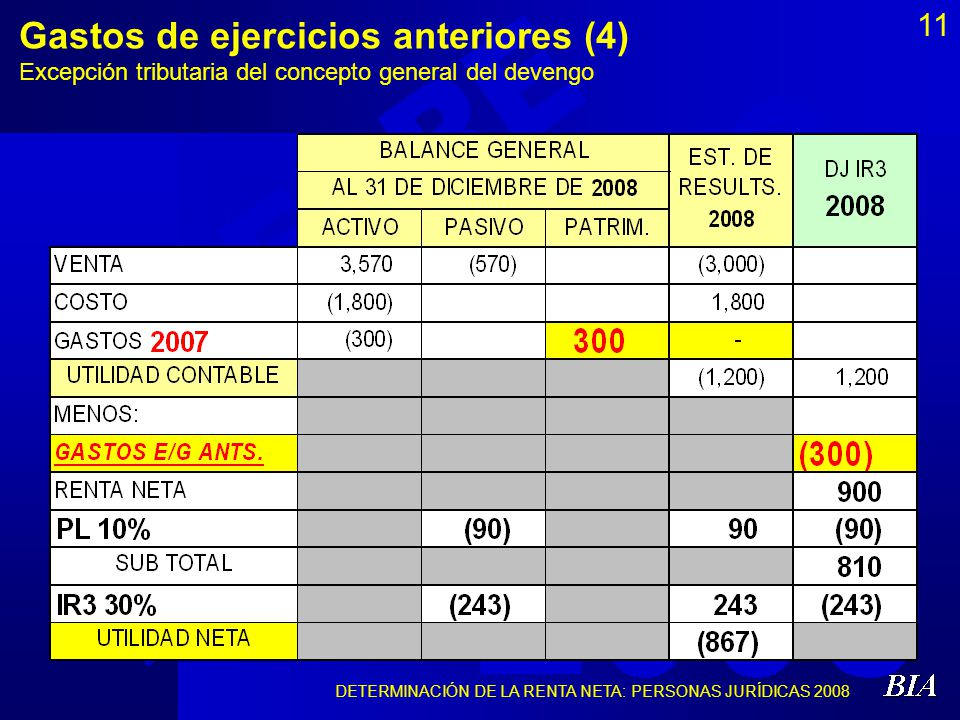 DETERMINACIÓN DE LA RENTA NETA: PERSONAS JURÍDICAS 2008 11 Gastos de ejercicios anteriores (4) Excepción tributaria del concepto general del devengo