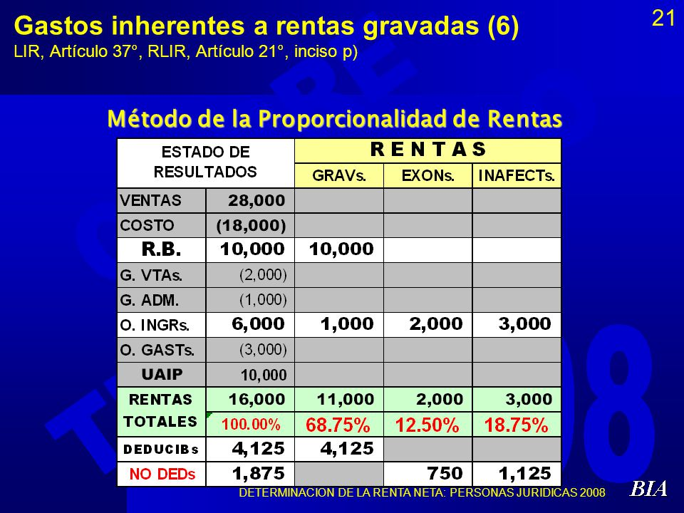 DETERMINACIÓN DE LA RENTA NETA: PERSONAS JURÍDICAS 2008 21 Gastos inherentes a rentas gravadas (6) LIR, Artículo 37°, RLIR, Artículo 21°, inciso p) Mé