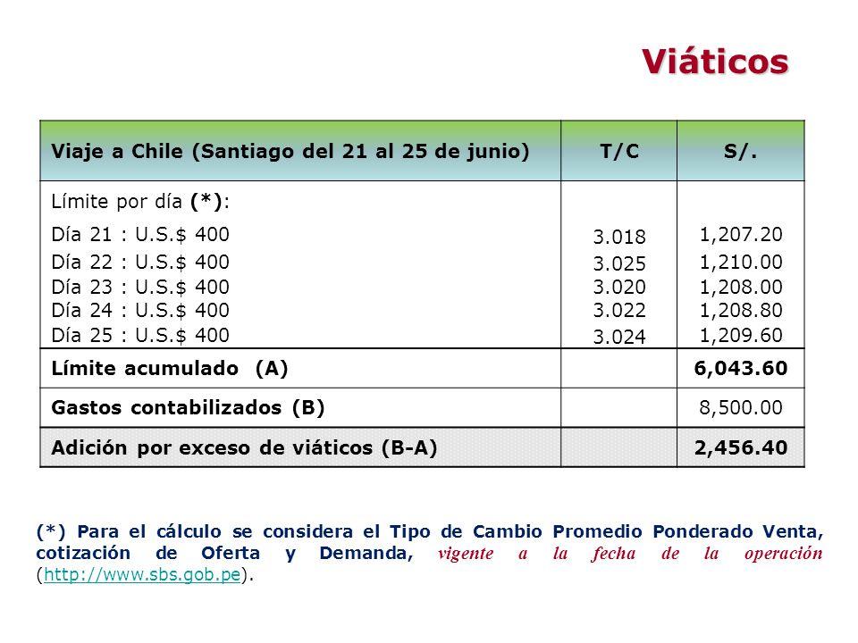 Viaje a Chile (Santiago del 21 al 25 de junio)T/CS/. Límite por día (*): Día 21 : U.S.$ 400 3.018 1,207.20 Día 22 : U.S.$ 400 3.025 1,210.00 Día 23 :