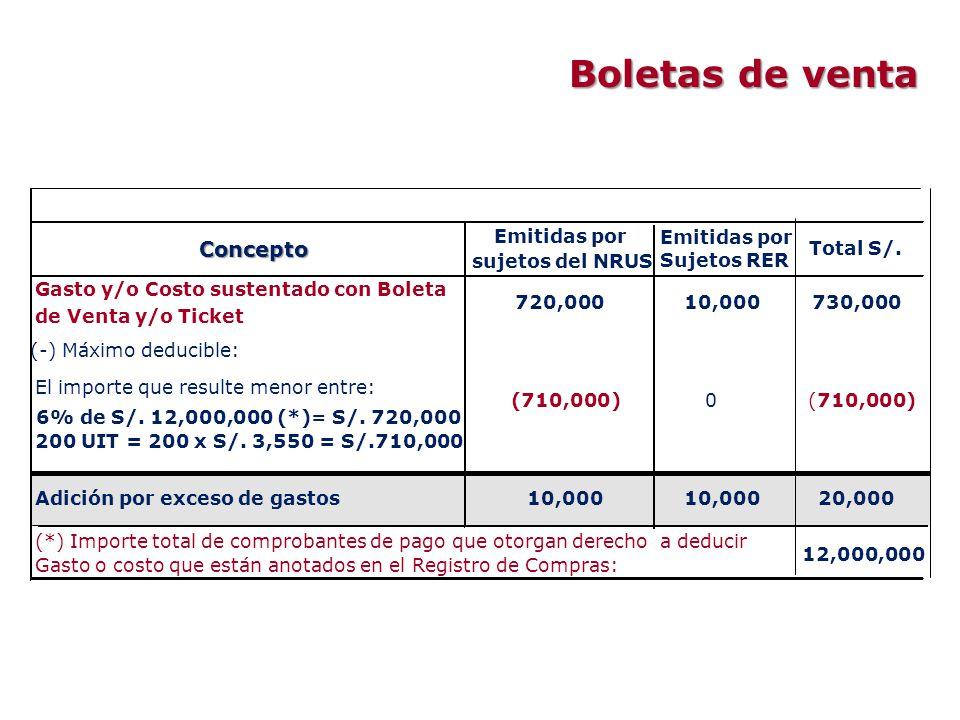 (-) Máximo deducible: El importe que resulte menor entre: 6% de S/. 12,000,000 (*)= S/. 720,000 200 UIT = 200 x S/. 3,550 = S/.710,000 12,000,000 (*)