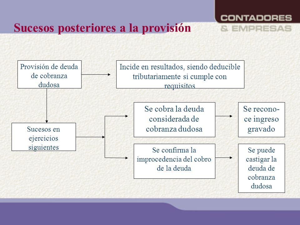 Provisión de deuda de cobranza dudosa Incide en resultados, siendo deducible tributariamente si cumple con requisitos Sucesos en ejercicios siguientes
