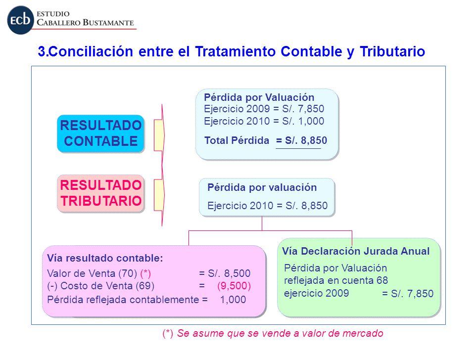 Conciliación entre el Tratamiento Contable y Tributario3. RESULTADO CONTABLE RESULTADO CONTABLE RESULTADO TRIBUTARIO RESULTADO TRIBUTARIO (*) Se asume
