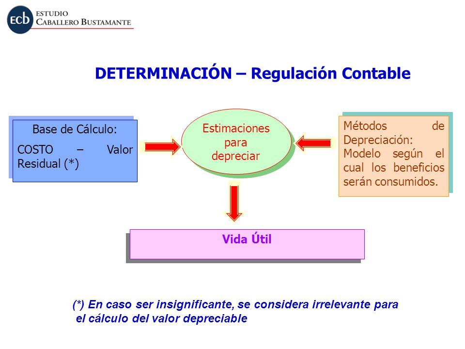 Base de Cálculo: COSTO – Valor Residual (*) Base de Cálculo: COSTO – Valor Residual (*) Estimaciones para depreciar Métodos de Depreciación: Modelo se