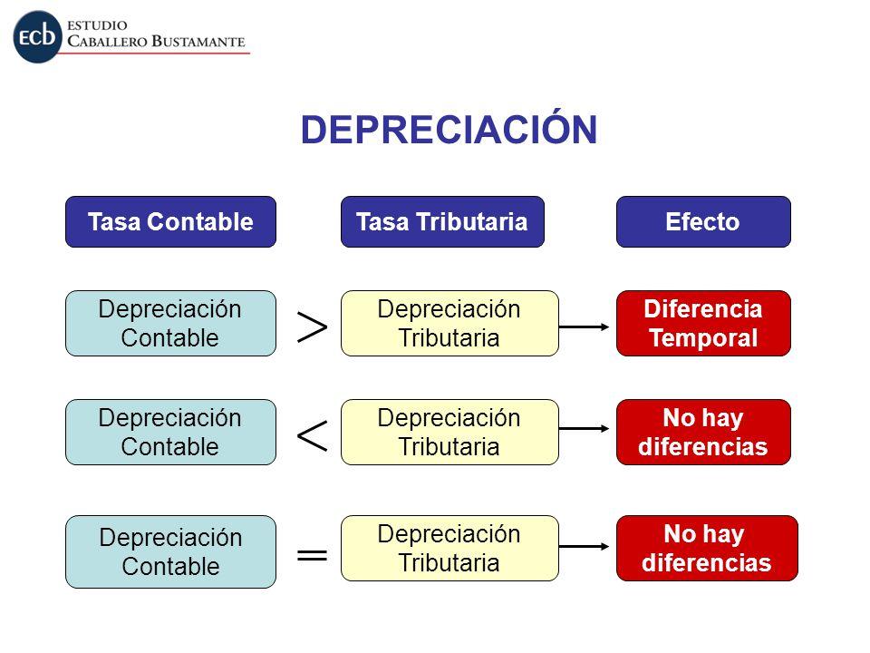 Tasa Contable Depreciación Contable Depreciación Contable Depreciación Contable Tasa Tributaria Depreciación Tributaria Depreciación Tributaria Deprec