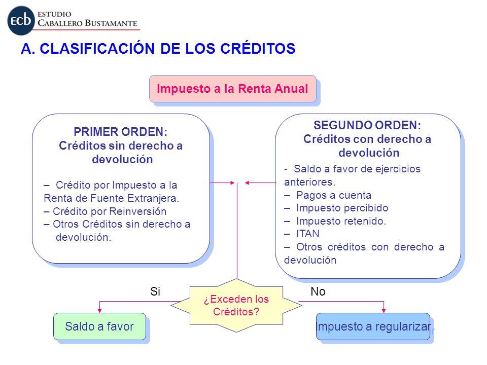 A. CLASIFICACIÓN DE LOS CRÉDITOS Impuesto a la Renta Anual PRIMER ORDEN: Créditos sin derecho a devolución PRIMER ORDEN: Créditos sin derecho a devolu