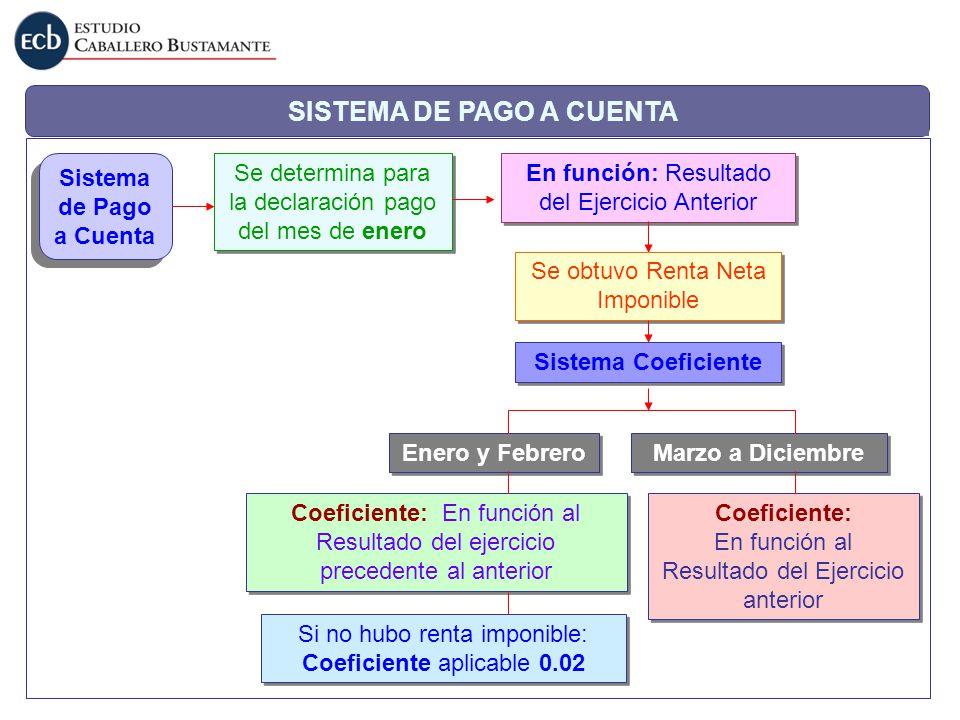 SISTEMA DE PAGO A CUENTA Se determina para la declaración pago del mes de enero Sistema de Pago a Cuenta En función: Resultado del Ejercicio Anterior