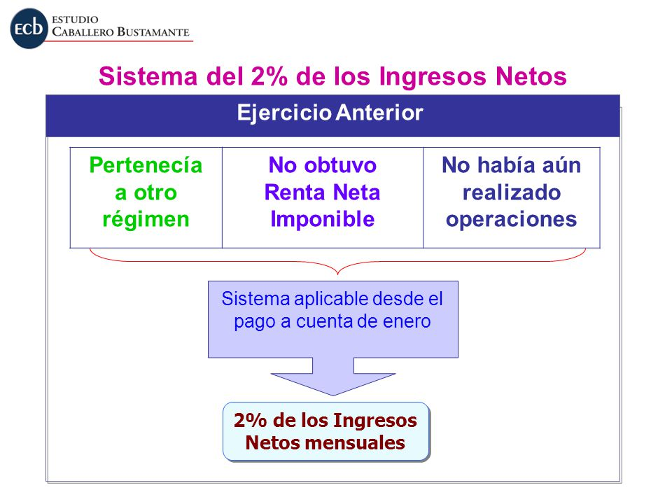 Sistema del 2% de los Ingresos Netos 2% de los Ingresos Netos mensuales 2% de los Ingresos Netos mensuales Ejercicio Anterior Pertenecía a otro régime