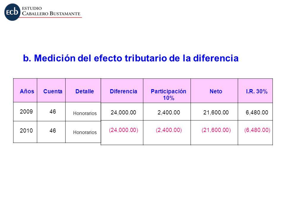 b. Medición del efecto tributario de la diferencia AñosCuentaDetalle 200946 Honorarios 201046 Honorarios DiferenciaParticipación 10% NetoI.R. 30% 24,0