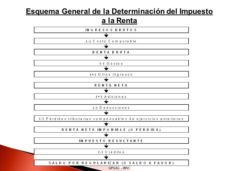 Esquema General de la Determinación del Impuesto a la Renta GPGSC - INSC