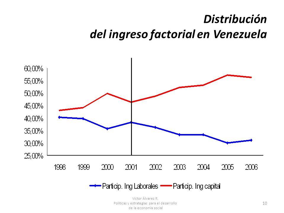 Víctor Álvarez R. Políticas y estrategias para el desarrollo de la economía social 10 Distribución del ingreso factorial en Venezuela