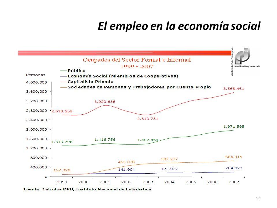 14 El empleo en la economía social