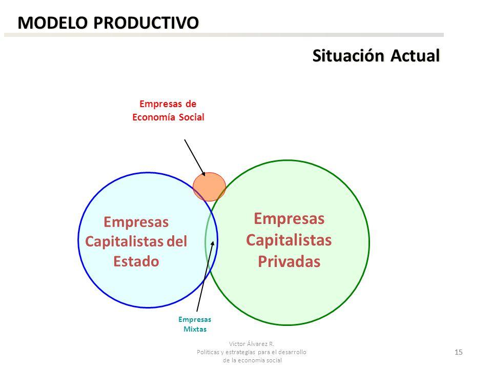Víctor Álvarez R. Políticas y estrategias para el desarrollo de la economía social 15 MODELO PRODUCTIVO Situación Actual Empresas Capitalistas del Est