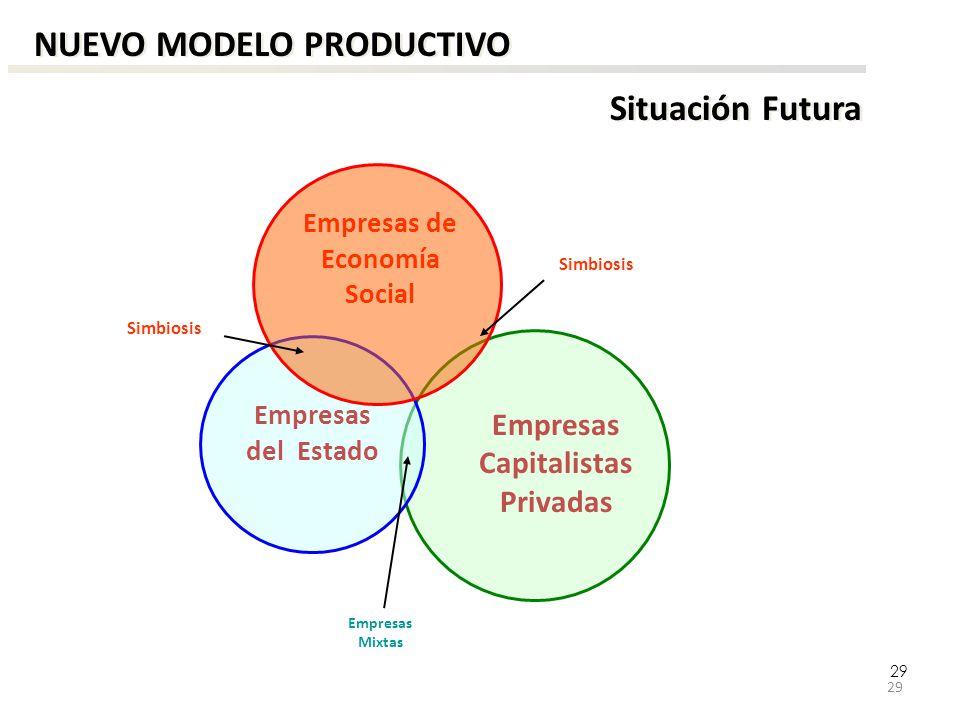 29 Situación Futura NUEVO MODELO PRODUCTIVO Empresas del Estado Empresas Capitalistas Privadas Empresas de Economía Social Empresas Mixtas Simbiosis 2