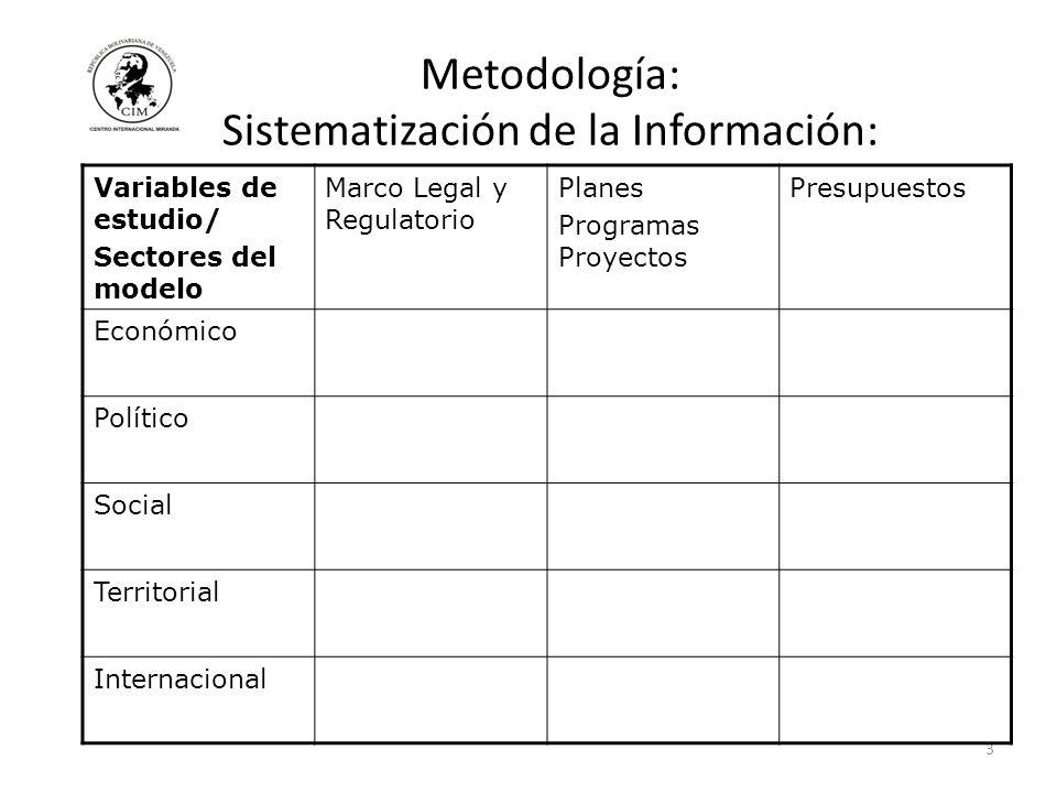 3 Metodología: Sistematización de la Información: Variables de estudio/ Sectores del modelo Marco Legal y Regulatorio Planes Programas Proyectos Presupuestos Económico Político Social Territorial Internacional