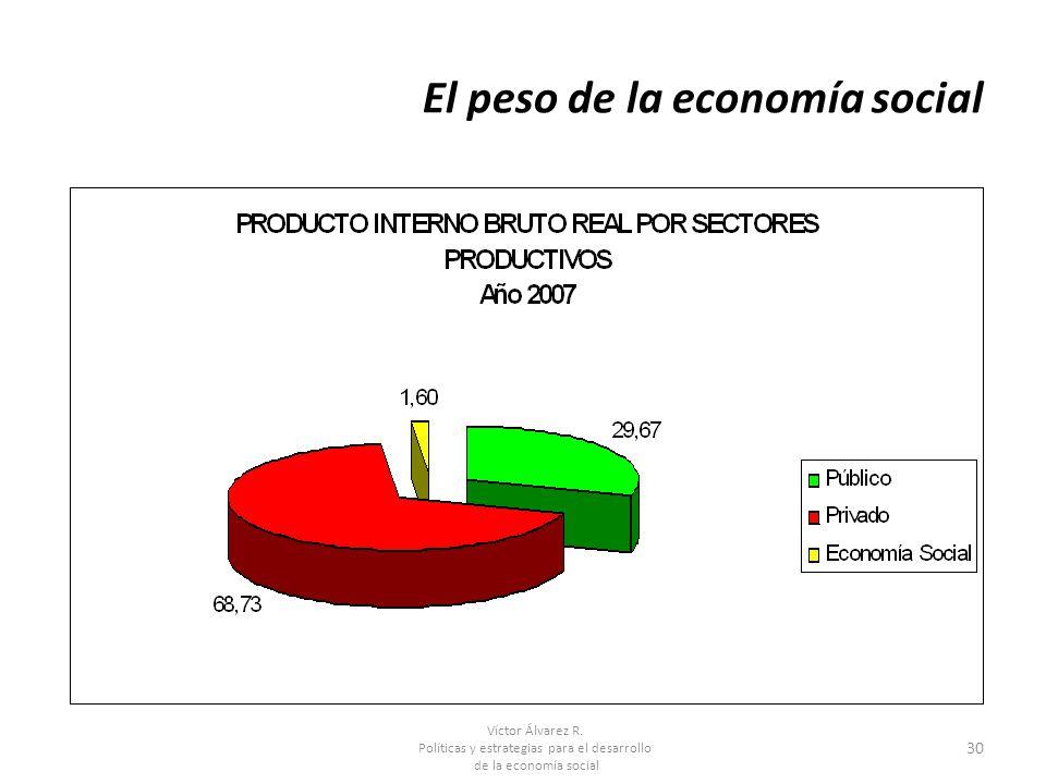 Víctor Álvarez R. Políticas y estrategias para el desarrollo de la economía social 30 El peso de la economía social