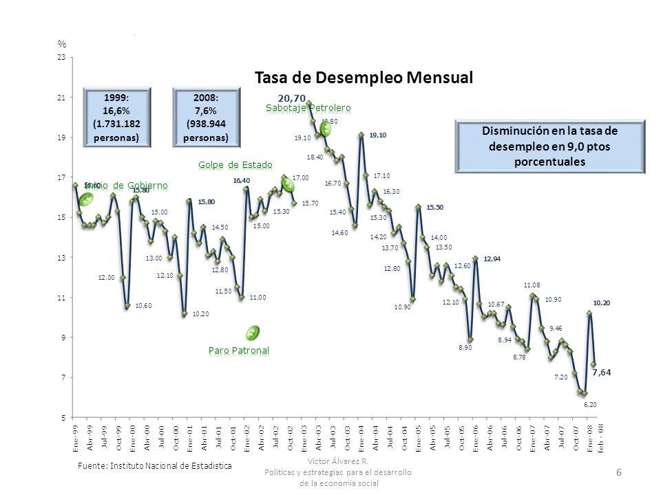 Víctor Álvarez R. Políticas y estrategias para el desarrollo de la economía social 6 1999: 16,6% (1.731.182 personas) Tasa de Desempleo Mensual 2008: