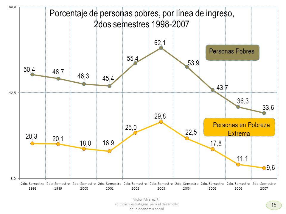 Víctor Álvarez R. Políticas y estrategias para el desarrollo de la economía social 9 15