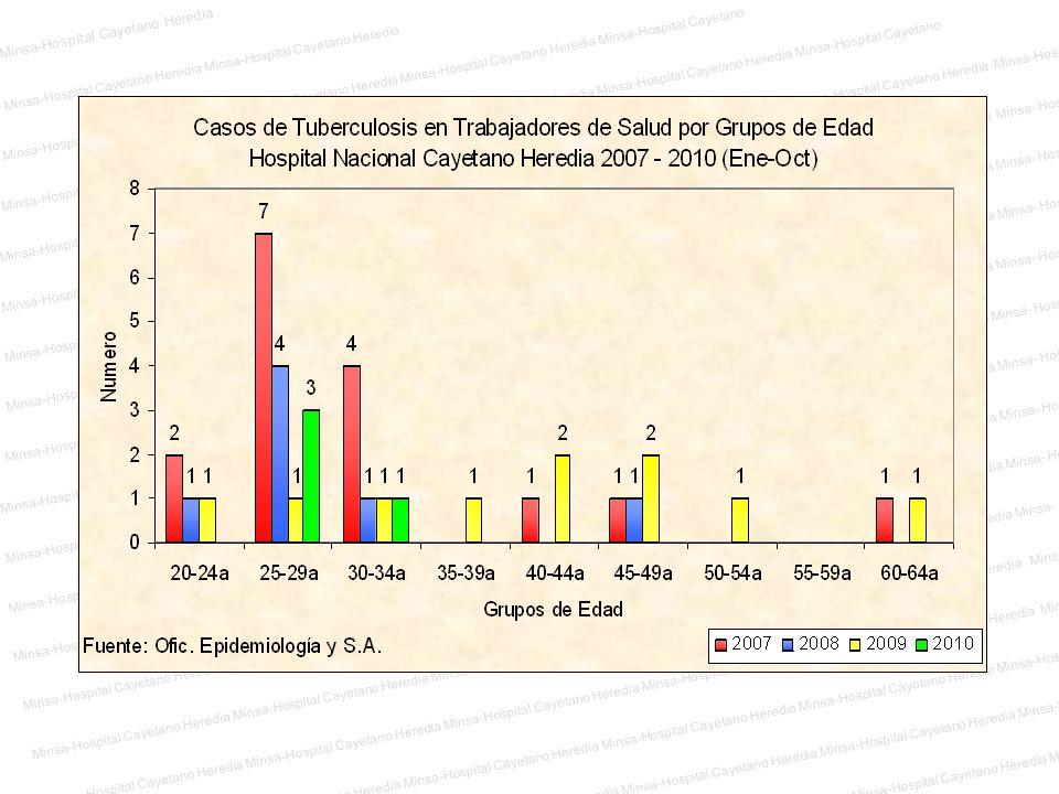 Minsa-Hospital Cayetano Heredia Minsa-Hospital Cayetano Heredia Minsa-Hospital Cayetano Heredia Minsa-Hospital Cayetano Heredia Minsa-Hospital Cayetan