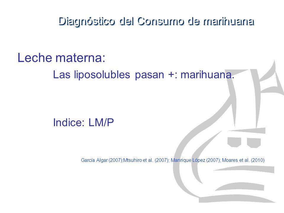 Leche materna: Las liposolubles pasan +: marihuana. Indice: LM/P García Algar (2007);Mtsuhiro et al. (2007); Manrique López (2007); Moares et al. (201