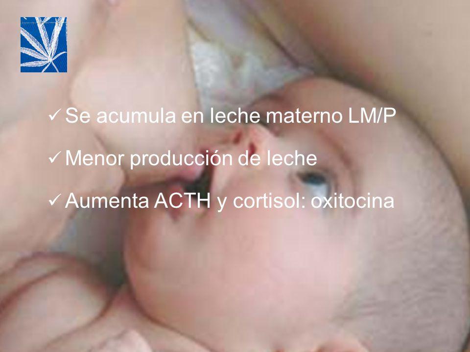 Se acumula en leche materno LM/P Menor producción de leche Aumenta ACTH y cortisol: oxitocina