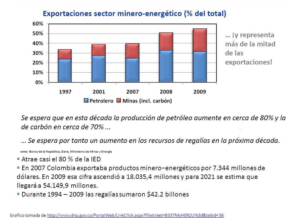 Atrae casi el 80 % de la IED En 2007 Colombia exportaba productos mineroenergéticos por 7.344 millones de dólares. En 2009 esa cifra ascendió a 18.035