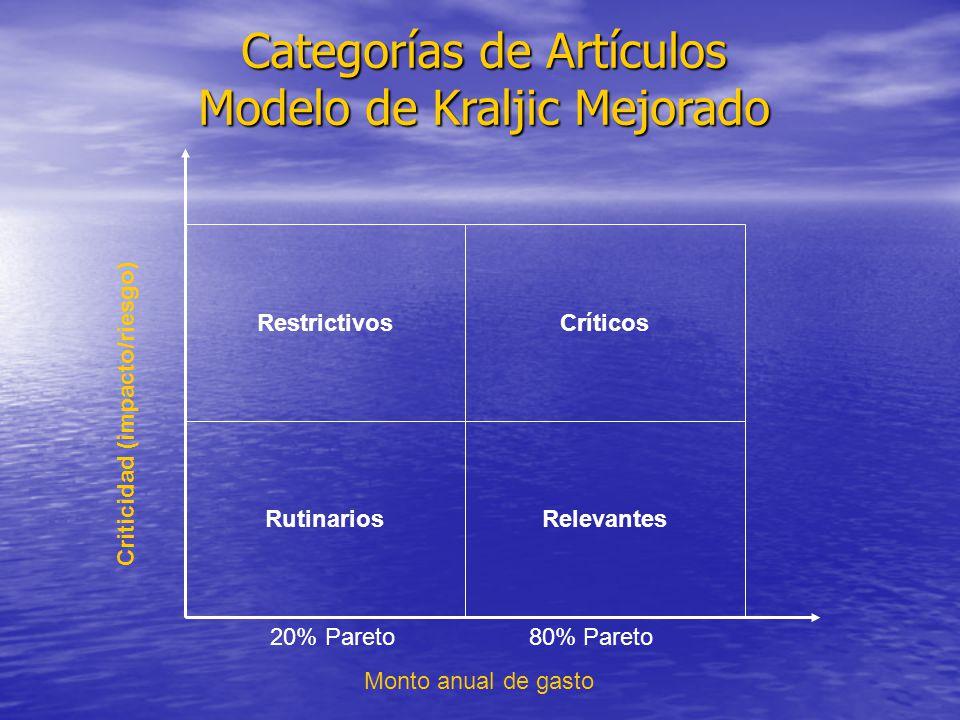 Categorías de Artículos Modelo de Kraljic Mejorado Restrictivos Rutinarios Críticos Relevantes Monto anual de gasto Criticidad (impacto/riesgo) 20% Pa