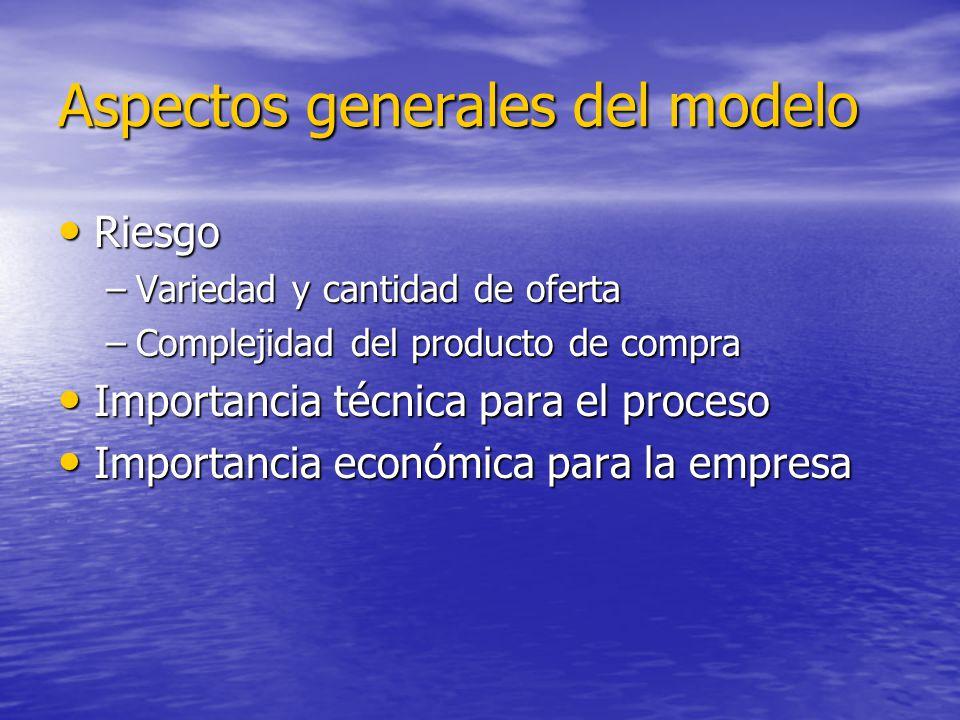 Aspectos generales del modelo Riesgo Riesgo –Variedad y cantidad de oferta –Complejidad del producto de compra Importancia técnica para el proceso Imp