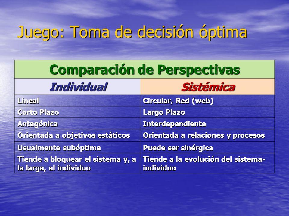 Juego: Toma de decisión óptima Comparación de Perspectivas IndividualSistémica Lineal Circular, Red (web) Corto Plazo Largo Plazo AntagónicaInterdepen