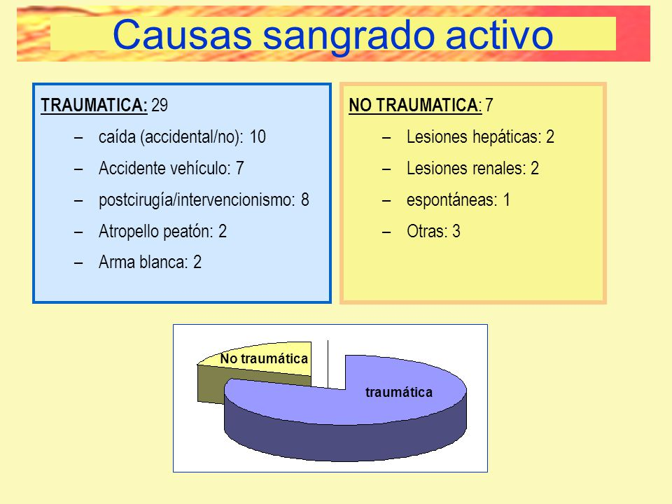 Causas TRAUMATICA: 29 –caída (accidental/no): 10 –Accidente vehículo: 7 –postcirugía/intervencionismo: 8 –Atropello peatón: 2 –Arma blanca: 2 NO TRAUM