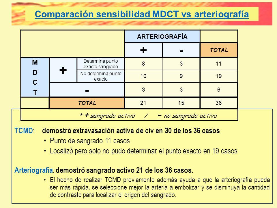 * + sangrado activo / - no sangrado activo TCMD : demostró extravasación activa de civ en 30 de los 36 casos Punto de sangrado 11 casos Localizó pero