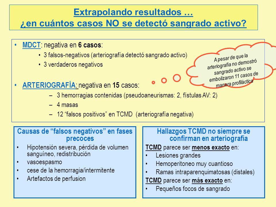 MDCT : negativa en 6 casos : 3 falsos-negativos (arteriografía detectó sangrado activo) 3 verdaderos negativos ARTERIOGRAFÍA : negativa en 15 casos: –