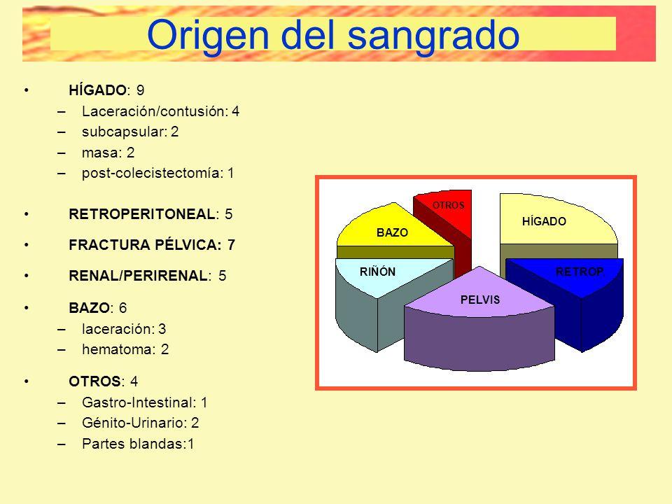 HÍGADO: 9 –Laceración/contusión: 4 –subcapsular: 2 –masa: 2 –post-colecistectomía: 1 RETROPERITONEAL: 5 FRACTURA PÉLVICA: 7 RENAL/PERIRENAL: 5 BAZO: 6