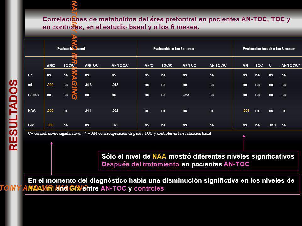 RESULTADOS Evaluación basal Evaluación a los 6 mesesEvaluación basal / a los 6 meses AN/CTOC/CAN/TOCAN/TOC/CAN/CTOC/CAN/TOCAN/TOC/CANTOCCAN/TOC/C* Crns mI.009ns.013.012ns Colinans.043ns NAA.000ns.011.002ns.009ns Glx.006ns.025ns.019ns C= control, ns=no significativo, * = AN con recuperación de peso / TOC y controles en la evaluación basal En el momento del diagnóstico había una disminución significtiva en los niveles de NAA, mI and Glx entre AN-TOC y controles Sólo el nivel de NAA mostró diferentes niveles significativos Después del tratamiento en pacientes AN-TOC NORMAL ANATOMY AND MR IMAGING Correlaciones de metabolitos del área prefontral en pacientes AN-TOC, TOC y en controles, en el estudio basal y a los 6 meses.