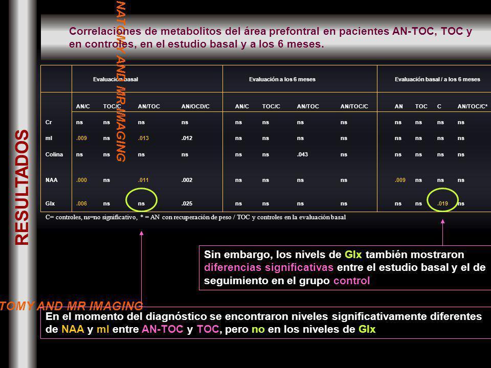 Evaluación basal Evaluación a los 6 mesesEvaluación basal / a los 6 meses AN/CTOC/CAN/TOCAN/OCD/CAN/CTOC/CAN/TOCAN/TOC/CANTOCCAN/TOC/C* Crns mI.009ns.013.012ns Colinans.043ns NAA.000ns.011.002ns.009ns Glx.006ns.025ns.019ns C= controles, ns=no significativo, * = AN con recuperación de peso / TOC y controles en la evaluación basal En el momento del diagnóstico se encontraron niveles significativamente diferentes de NAA y mI entre AN-TOC y TOC, pero no en los niveles de Glx Sin embargo, los nivels de Glx también mostraron diferencias significativas entre el estudio basal y el de seguimiento en el grupo control NORMAL ANATOMY AND MR IMAGING Correlaciones de metabolitos del área prefontral en pacientes AN-TOC, TOC y en controles, en el estudio basal y a los 6 meses.