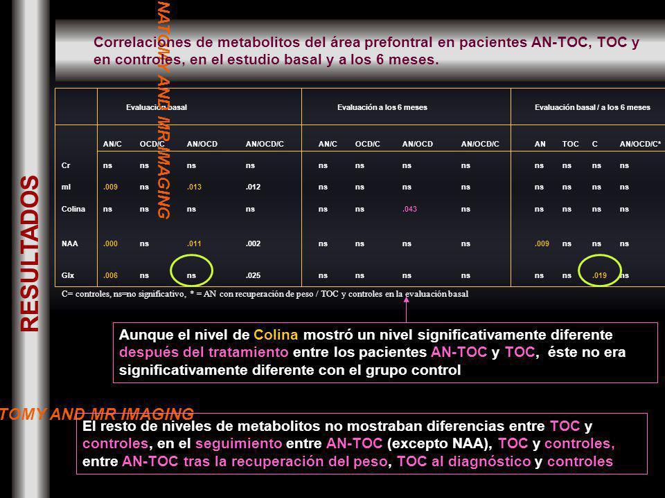 Evaluación basal Evaluación a los 6 mesesEvaluación basal / a los 6 meses AN/COCD/CAN/OCDAN/OCD/CAN/COCD/CAN/OCDAN/OCD/CANTOCCAN/OCD/C* Crns mI.009ns.013.012ns Colinans.043ns NAA.000ns.011.002ns.009ns Glx.006ns.025ns.019ns C= controles, ns=no significativo, * = AN con recuperación de peso / TOC y controles en la evaluación basal El resto de niveles de metabolitos no mostraban diferencias entre TOC y controles, en el seguimiento entre AN-TOC (excepto NAA), TOC y controles, entre AN-TOC tras la recuperación del peso, TOC al diagnóstico y controles Aunque el nivel de Colina mostró un nivel significativamente diferente después del tratamiento entre los pacientes AN-TOC y TOC, éste no era significativamente diferente con el grupo control NORMAL ANATOMY AND MR IMAGING Correlaciones de metabolitos del área prefontral en pacientes AN-TOC, TOC y en controles, en el estudio basal y a los 6 meses.