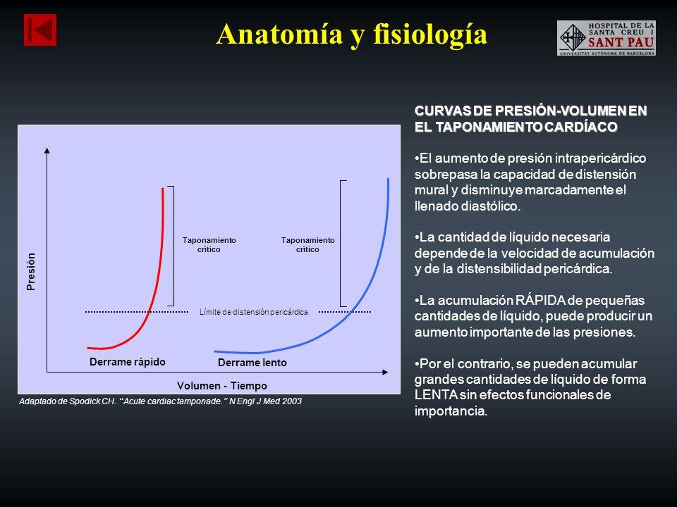Anatomía y fisiología CURVAS DE PRESIÓN-VOLUMEN EN EL TAPONAMIENTO CARDÍACO El aumento de presión intrapericárdico sobrepasa la capacidad de distensió