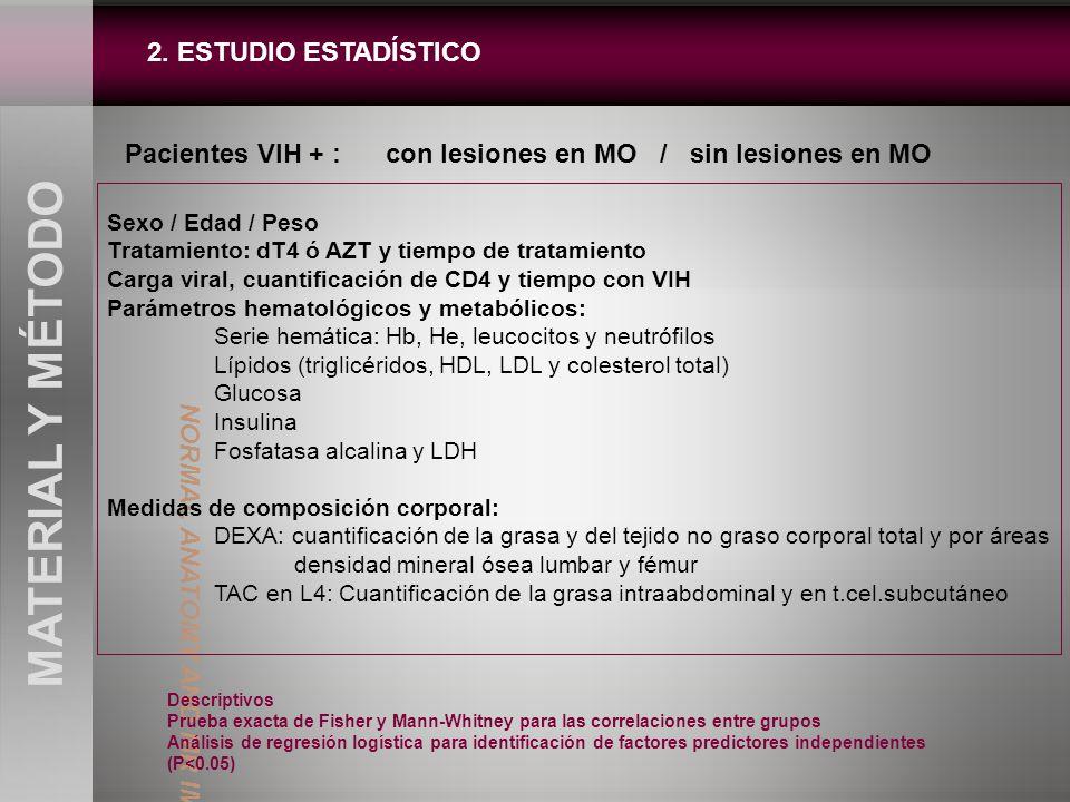 2. ESTUDIO ESTADÍSTICO MATERIAL Y MÉTODO Pacientes VIH + : con lesiones en MO / sin lesiones en MO Descriptivos Prueba exacta de Fisher y Mann-Whitney